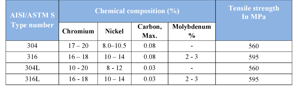 table-2-chemical-composition
